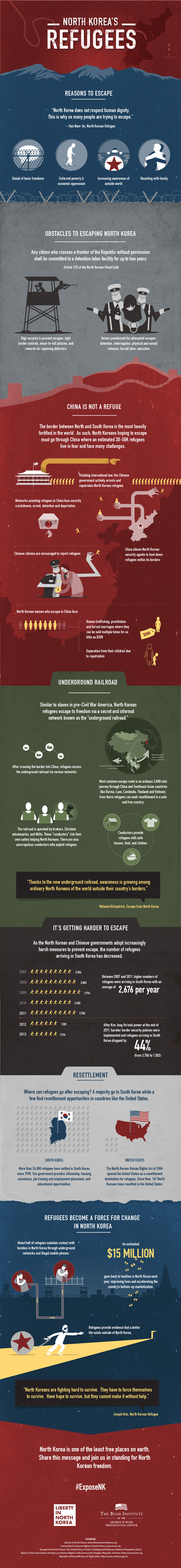 North Korea's Refugees Infographic